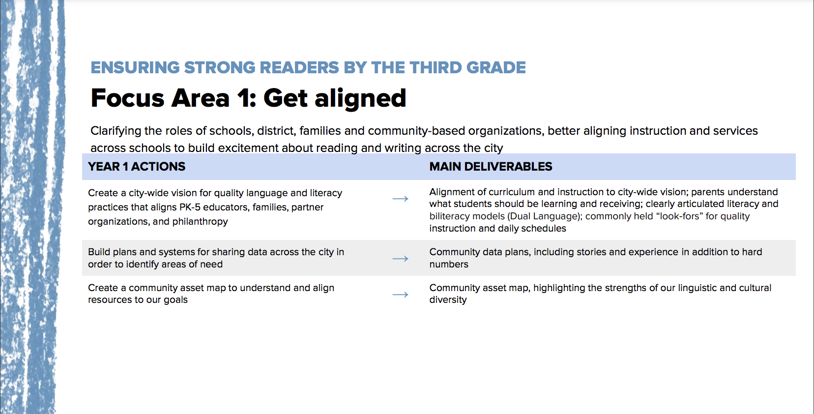 """OUSD 2021-24 Strategic Plan Initiative #1 Focus Area #1- """"Get Aligned"""" Year 1 Actions and Main Deliverables; all content included in table below"""